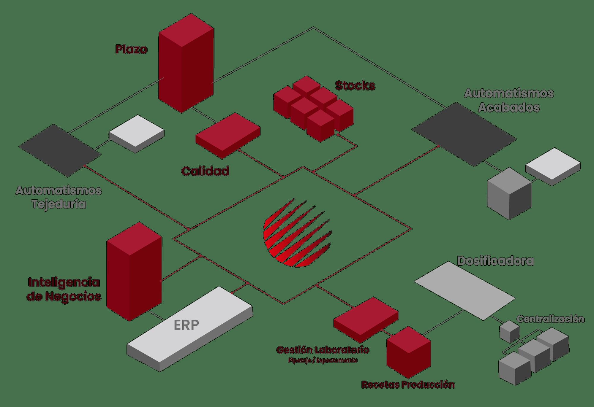 Mapa de Interacciones - Alianza Ruta 4.0